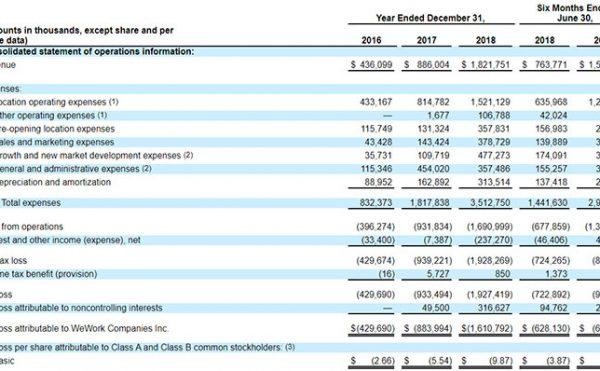 WeWorkの連結財務情報および営業情報の要約
